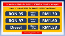 Latest Petrol Price for RON95, RON97 & Diesel in Malaysia (4–10 April 2020)
