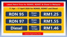 Latest Petrol Price for RON95, RON97 & Diesel in Malaysia (11–17 April 2020)