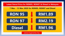 Latest Petrol Price for RON95, RON97 & Diesel in Malaysia (7 Mac – 13 Mac 2020)