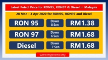 Latest Petrol Price for RON95, RON97 & Diesel in Malaysia (28 Mac – 3 Apr 2020)